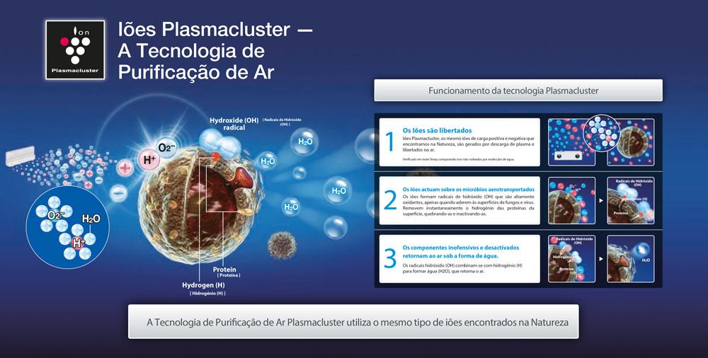 Plasmacluster-como-funciona_2